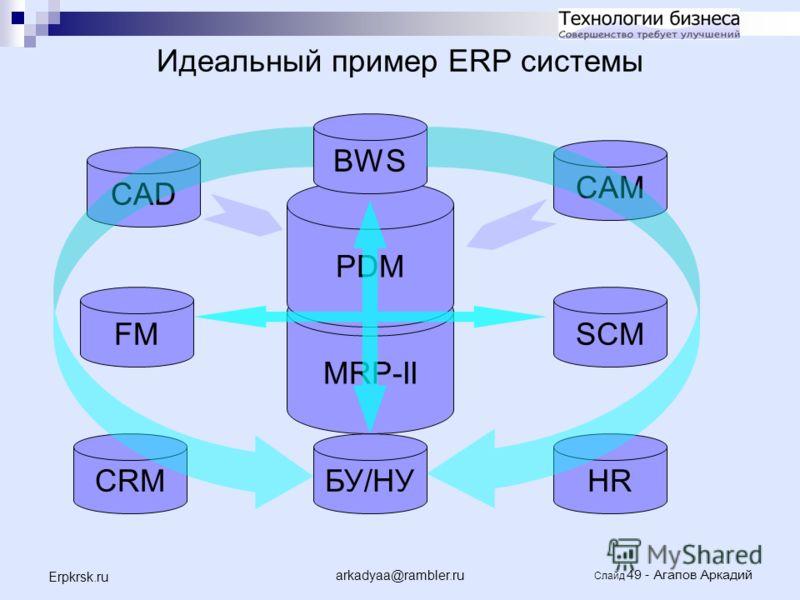 arkadyaa@rambler.ru Слайд 49 - Агапов Аркадий Erpkrsk.ru MRP-II PDM Идеальный пример ERP системы FMSCM БУ/НУCRMHR CAM CAD BWS