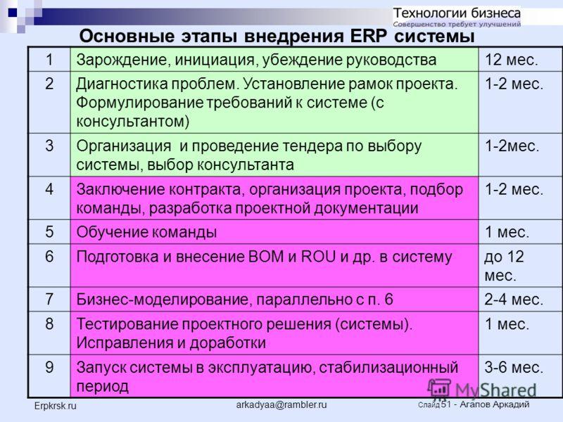 arkadyaa@rambler.ru Слайд 51 - Агапов Аркадий Erpkrsk.ru Основные этапы внедрения ERP системы 1Зарождение, инициация, убеждение руководства12 мес. 2Диагностика проблем. Установление рамок проекта. Формулирование требований к системе (с консультантом)