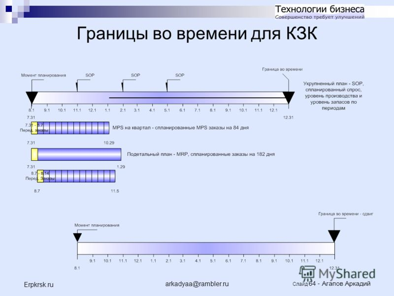 arkadyaa@rambler.ru Слайд 64 - Агапов Аркадий Erpkrsk.ru Границы во времени для КЗК