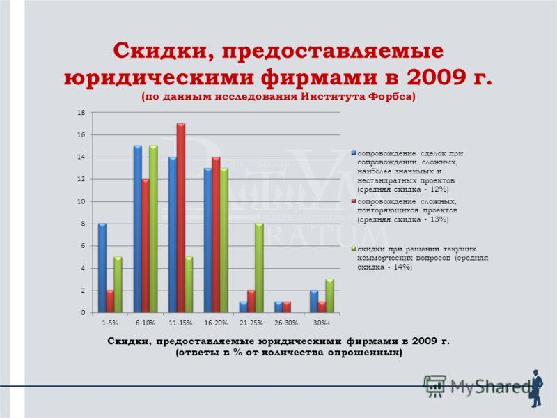Скидки, предоставляемые юридическими фирмами в 2009 г. (по данным исследования Института Форбса) Скидки, предоставляемые юридическими фирмами в 2009 г. (ответы в % от количества опрошенных)