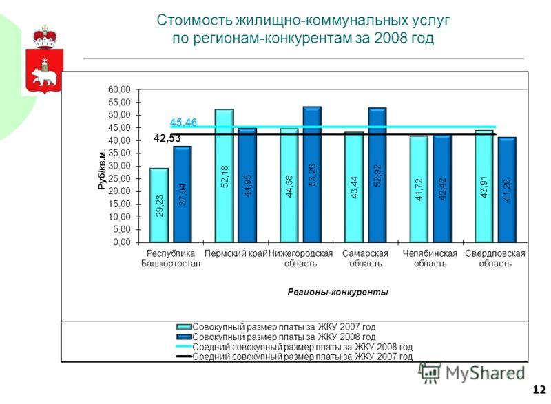 12 Стоимость жилищно-коммунальных услуг по регионам-конкурентам за 2008 год