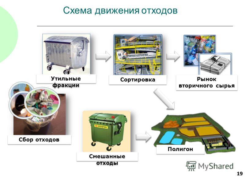 19 Схема движения отходов Полигон Рынок вторичного сырья Утильные фракции Смешанные отходы Сортировка Сбор отходов