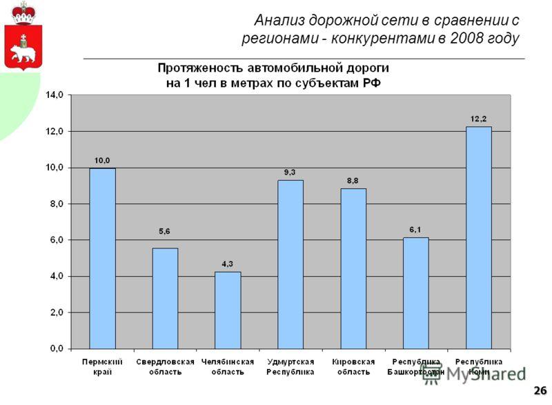 26 Анализ дорожной сети в сравнении с регионами - конкурентами в 2008 году
