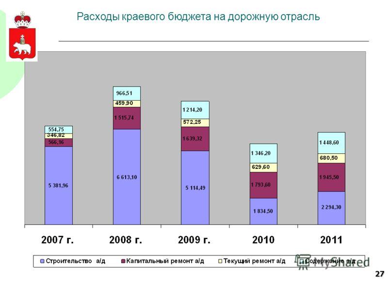 27 Расходы краевого бюджета на дорожную отрасль
