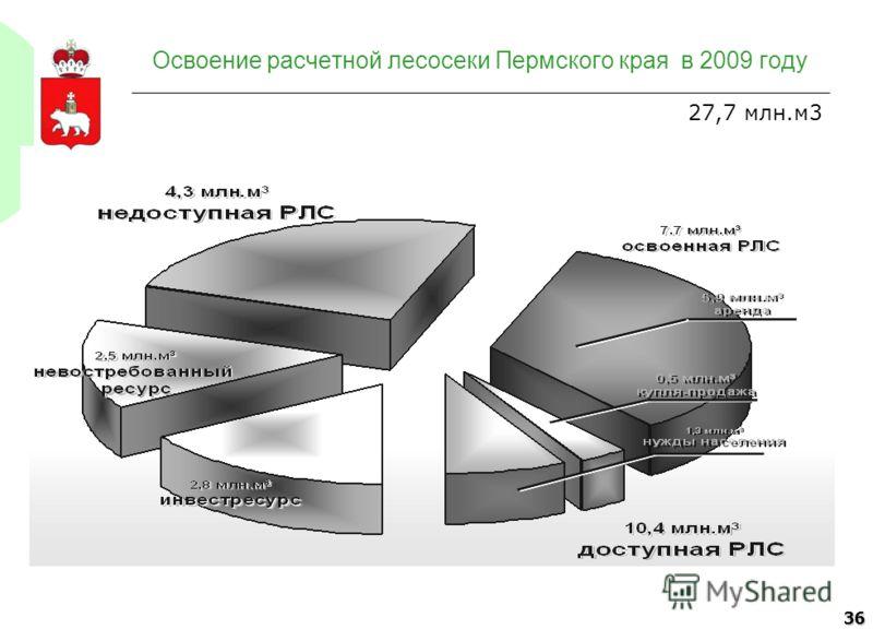 36 Освоение расчетной лесосеки Пермского края в 2009 году 27,7 млн.м3