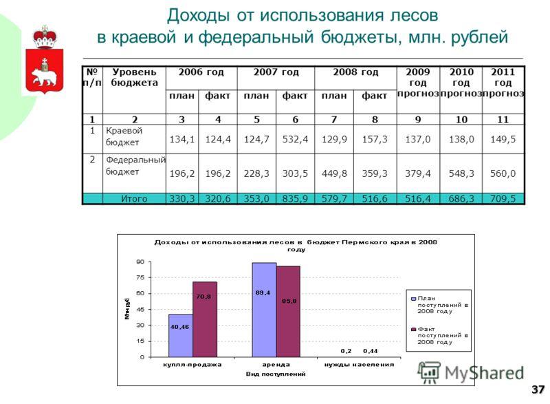 37 Доходы от использования лесов в краевой и федеральный бюджеты, млн. рублей п/п Уровень бюджета 2006 год2007 год2008 год2009 год прогноз 2010 год прогноз 2011 год прогноз планфактпланфактпланфакт 1234567891011 1 Краевой бюджет 134,1124,4124,7532,41