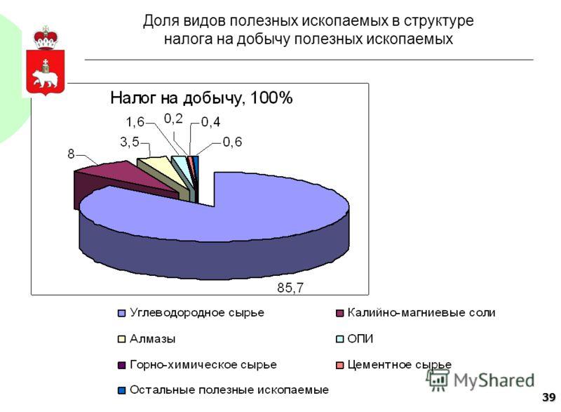 39 Доля видов полезных ископаемых в структуре налога на добычу полезных ископаемых