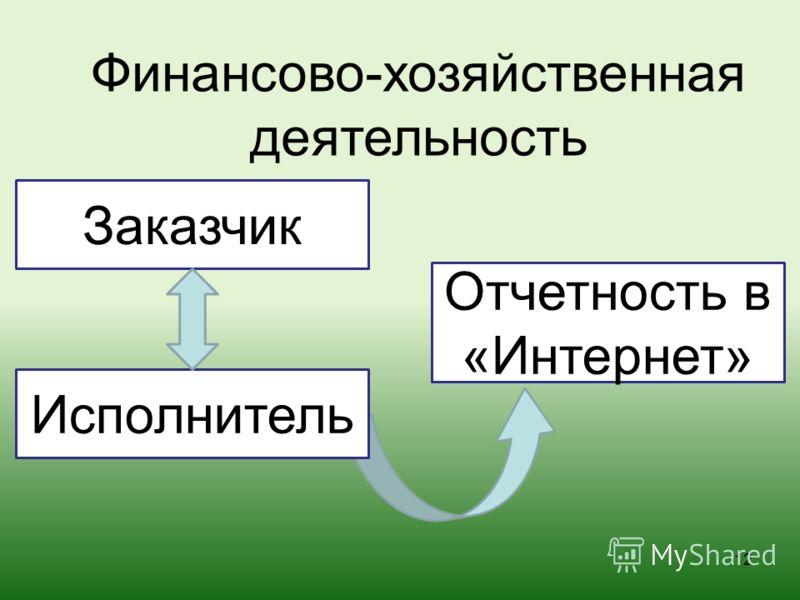 12 Заказчик Исполнитель Отчетность в «Интернет» Финансово-хозяйственная деятельность