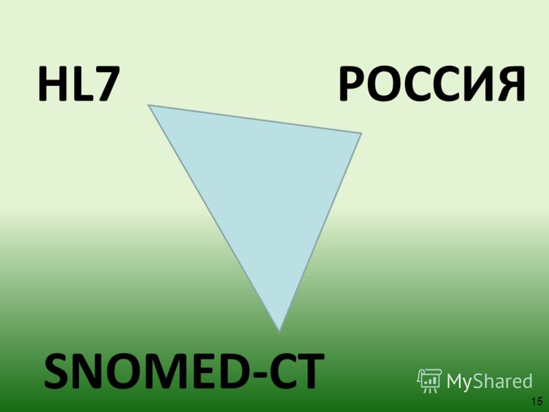 HL7 SNOMED-СТ РОССИЯ 15
