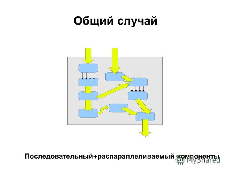 Общий случай Последовательный + распараллеливаемый компоненты