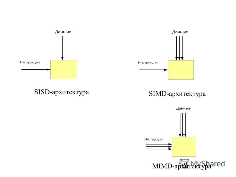 SISD-архитектура SIMD-архитектура MIMD-архитектура