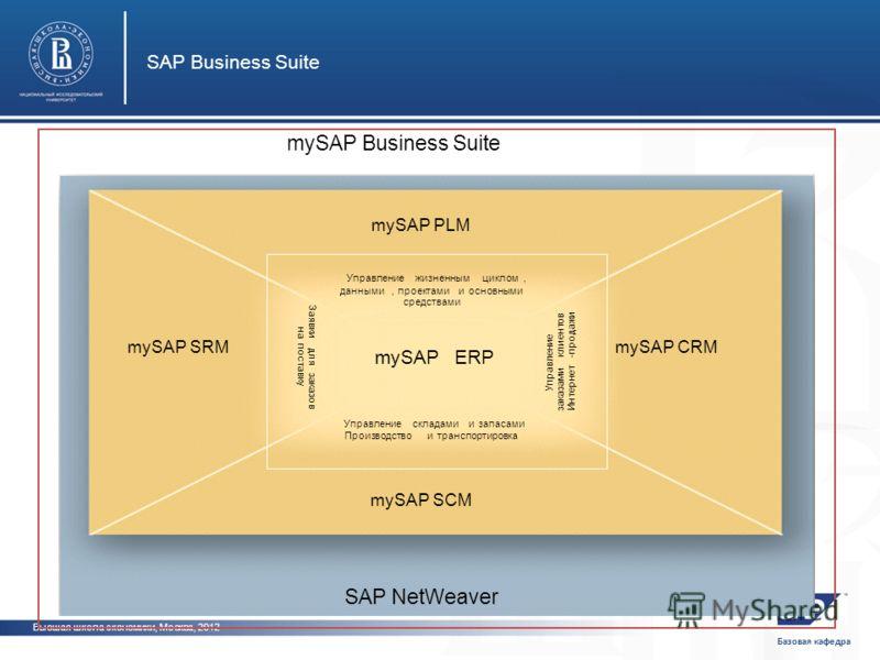 Базовая кафедра Высшая школа экономики, Москва, 2012 SAP Business Suite фото фот mySAP SCM mySAP PLM mySAP SRMmySAP CRM mySAPERP Управлениежизненнымциклом, данными,проектамииосновными средствами Управлениескладамиизапасами Производствоитранспортировк