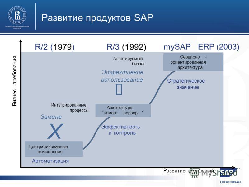 Базовая кафедра Развитиетехнологий Бизнес - требования Интегрированные процессы Адаптируемый бизнес Замена Эффективное использование Централизованные вычисления Архитектура