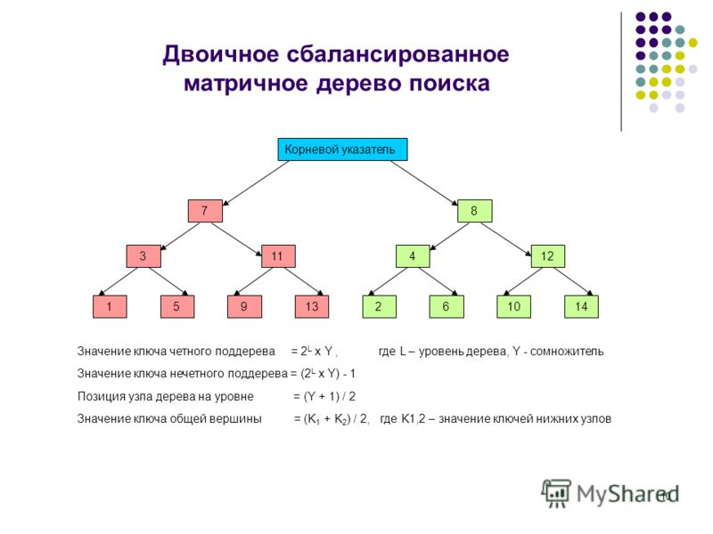10 Двоичное сбалансированное матричное дерево поиска Корневой указатель 7 311 15913 8 412 261014 Значение ключа четного поддерева = 2 L x Y, где L – уровень дерева, Y - сомножитель Позиция узла дерева на уровне = (Y + 1) / 2 Значение ключа нечетного