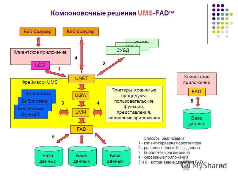 14 Компоновочные решения UMS-FAD тм Клиентское приложение Фреймворк UMS LCD FAD База данных Веб-браузер Триггеры, хранимые процедуры, пользовательские функции, представления, серверные приложения Клиентское приложение FAD База данных Библиотека функц