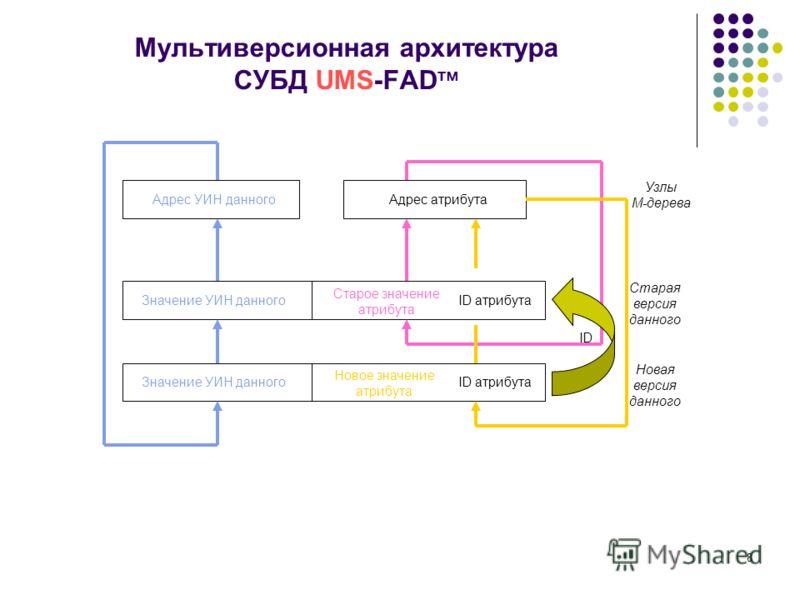 8 Мультиверсионная архитектура СУБД UMS-FAD тм Значение УИН данного Новое значение атрибута ID атрибута ID Значение УИН данного Старое значение атрибута ID атрибута Адрес УИН данного Узлы М-дерева Старая версия данного Новая версия данного Адрес атри