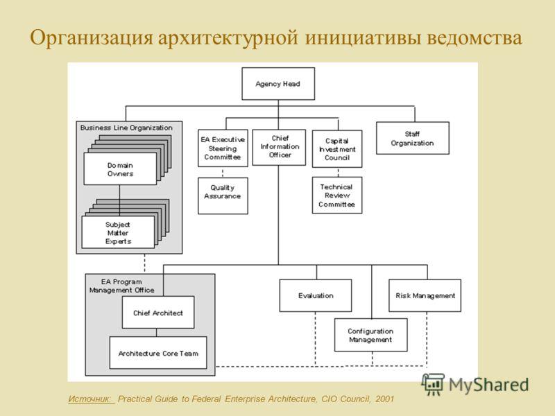Организация архитектурной инициативы ведомства Источник: Practical Guide to Federal Enterprise Architecture, CIO Council, 2001