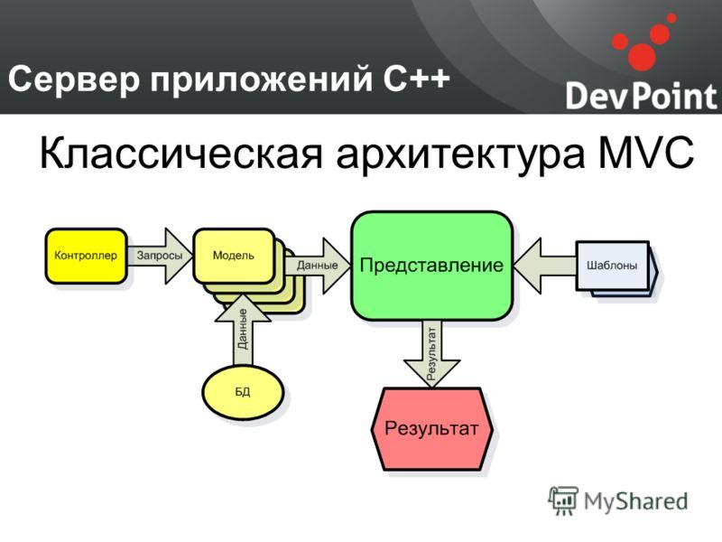 Сервер приложений С++ Классическая архитектура MVC