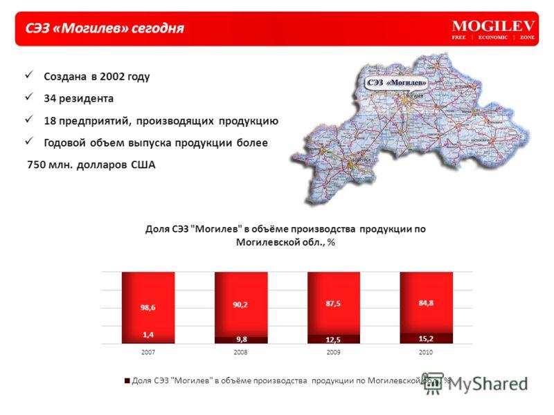 СЭЗ «Могилев» сегодня Создана в 2002 году 34 резидента 18 предприятий, производящих продукцию Годовой объем выпуска продукции более 750 млн. долларов США
