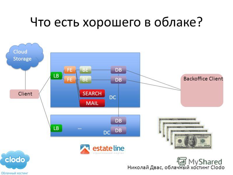 Что есть хорошего в облаке? Client Cloud Storage DC LB FE BE DB SEARCH MAIL DC LB DB … Backoffice Client Николай Двас, облачный хостинг Clodo