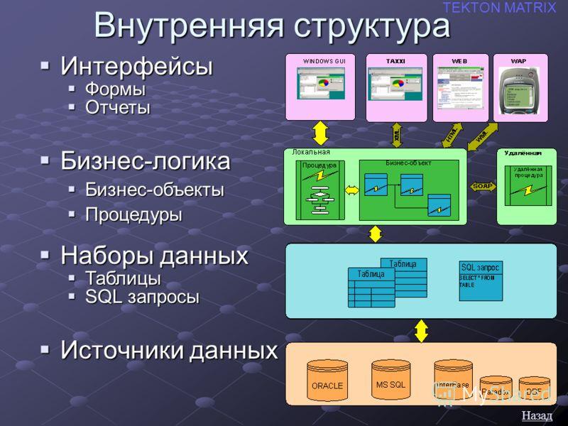 Внутренняя структура Источники данных Источники данных TEKTON MATRIX Наборы данных Наборы данных Таблицы Таблицы SQL запросы SQL запросы Бизнес-логика Бизнес-логика Бизнес-объекты Бизнес-объекты Процедуры Процедуры Интерфейсы Интерфейсы Формы Формы О