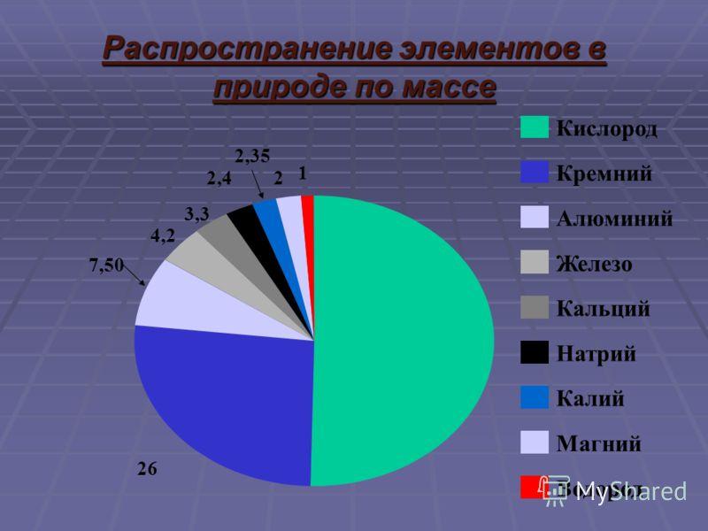 Распространение элементов в природе по массе 26 7,50 4,2 3,3 2,42 2,35 1 Кислород Кремний Алюминий Железо Кальций Натрий Калий Магний Водород