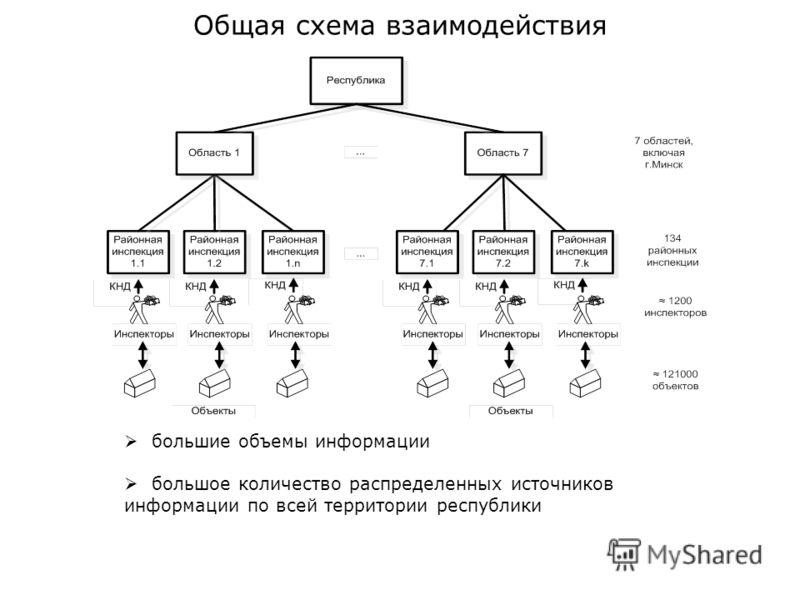 Общая схема взаимодействия большие объемы информации большое количество распределенных источников информации по всей территории республики