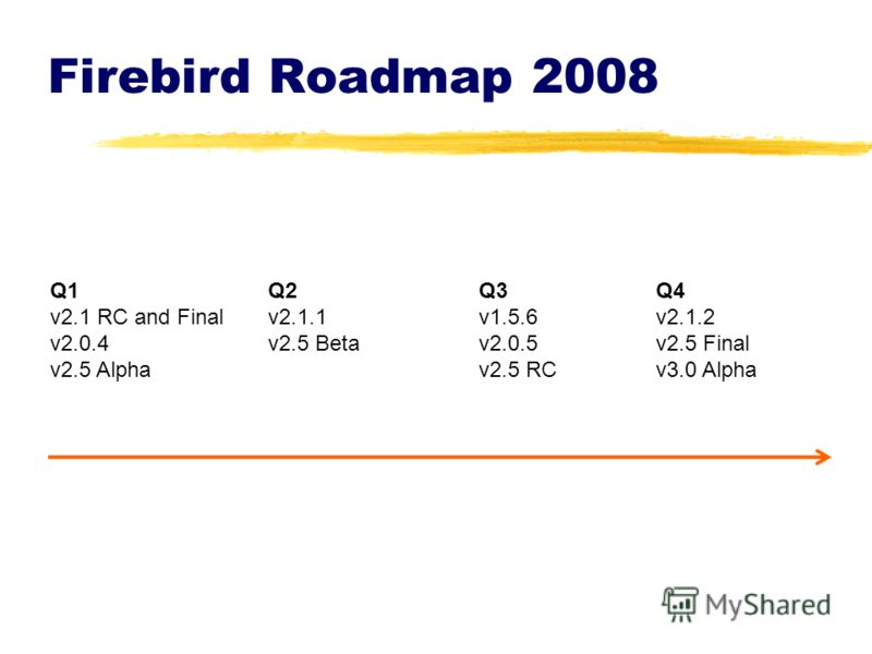 Firebird Roadmap 2008 Q1 v2.1 RC and Final v2.0.4 v2.5 Alpha Q2 v2.1.1 v2.5 Beta Q3 v1.5.6 v2.0.5 v2.5 RC Q4 v2.1.2 v2.5 Final v3.0 Alpha