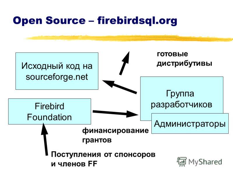 Open Source – firebirdsql.org Исходный код на sourceforge.net Группа разработчиков Firebird Foundation финансирование грантов готовые дистрибутивы Администраторы Поступления от спонсоров и членов FF