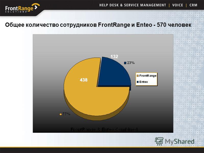 Общее количество сотрудников FrontRange и Enteo - 570 человек 438 132