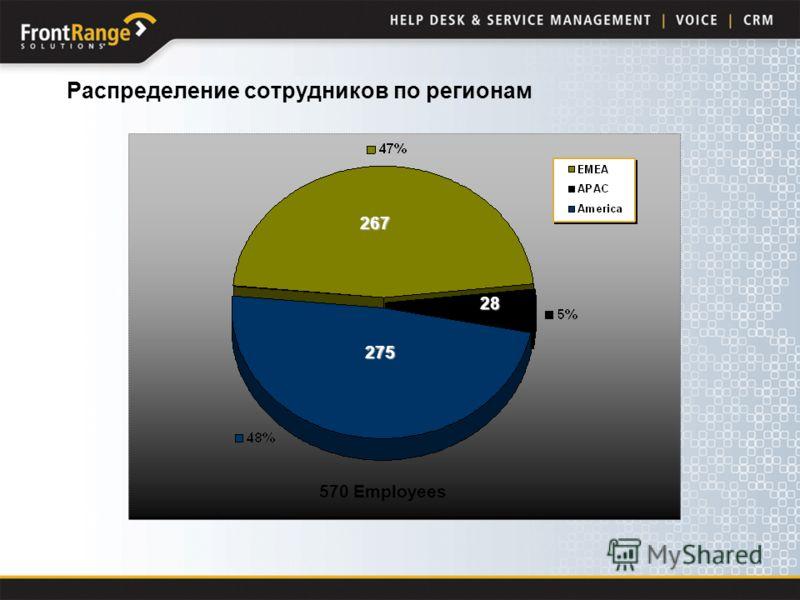 267 275 28 Распределение сотрудников по регионам 570 Employees