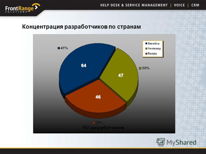 64 46 47 157 разработчиков Концентрация разработчиков по странам