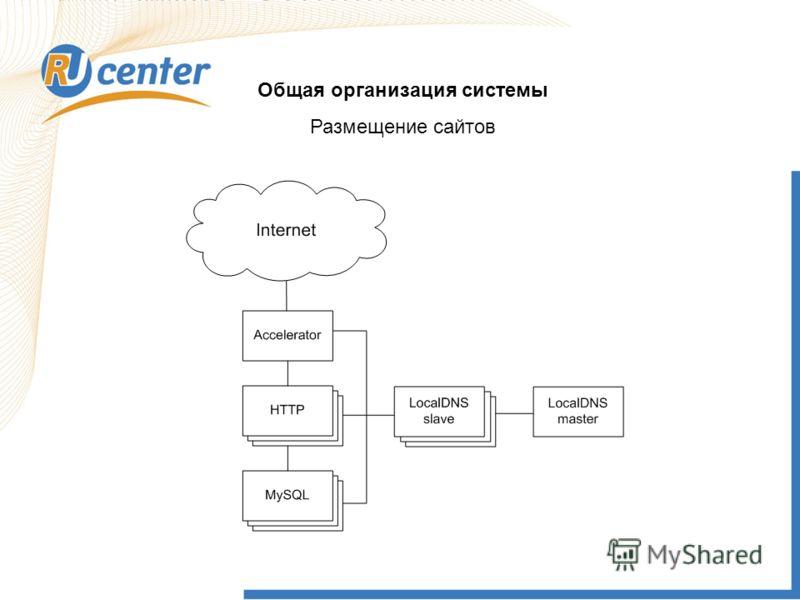 Общая организация системы Размещение сайтов Не делегированы продажа РБК highway