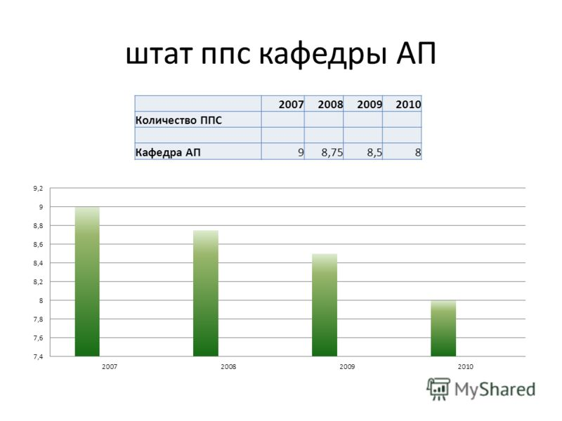 штат ппс кафедры АП 2007200820092010 Количество ППС Кафедра АП98,758,58