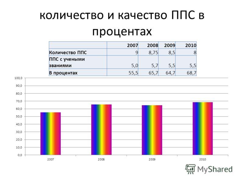количество и качество ППС в процентах 2007200820092010 Количество ППС98,758,58 ППС с учеными званиями5,05,75,5 В процентах55,565,764,768,7