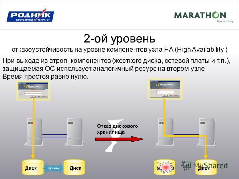 2-ой уровень отказоустойчивость на уровне компонентов узла HA (High Availability ) При выходе из строя компонентов (жесткого диска, сетевой платы и т.п.), защищаемая ОС использует аналогичный ресурс на втором узле. Время простоя равно нулю. Диск Stor