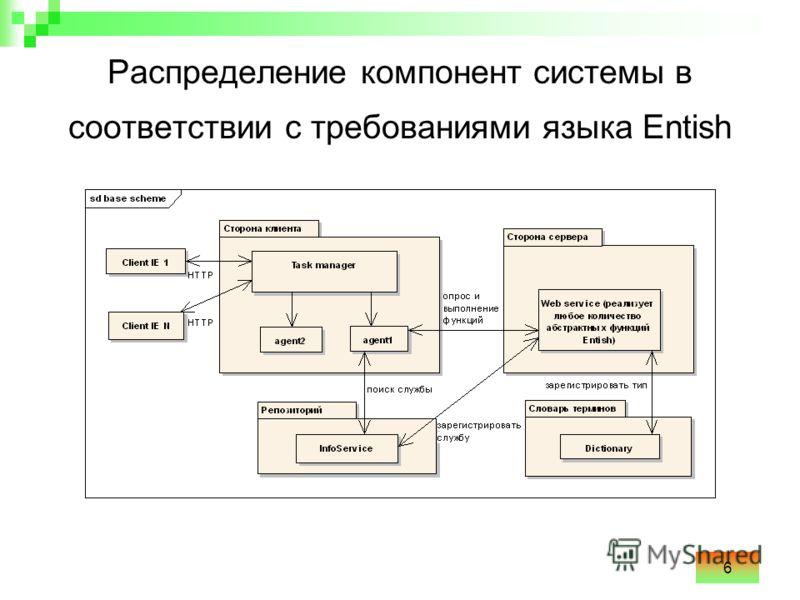 6 Распределение компонент системы в соответствии с требованиями языка Entish