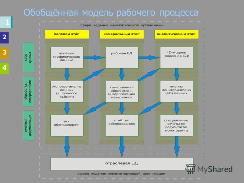 Обобщённая модель рабочего процесса 1 2 3 4