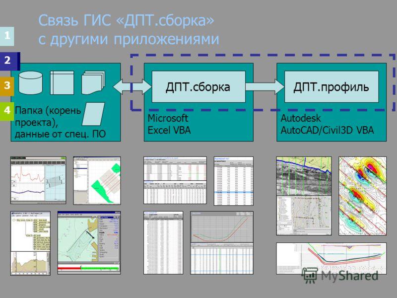 Папка (корень проекта), данные от спец. ПО Связь ГИС «ДПТ.сборка» с другими приложениями Microsoft Excel VBA ДПТ.сборка Autodesk AutoCAD/Civil3D VBA ДПТ.профиль 2 1 4 3