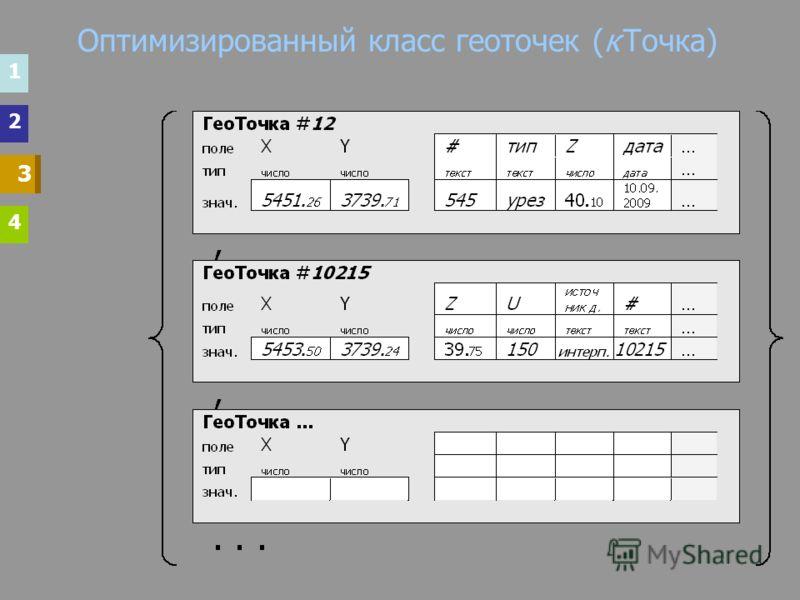 Оптимизированный класс геоточек (к Точка) 33 3 1 2 4