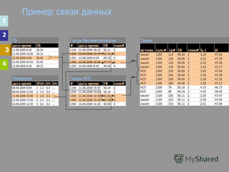 Пример связи данных 33 3 1 2 4