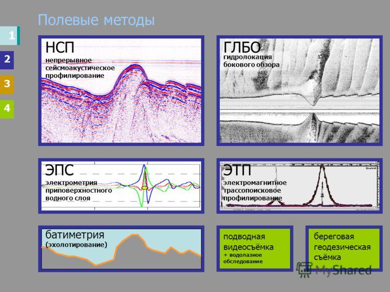Полевые методы НСП непрерывное сейсмоакустическое профилирование гидролокация бокового обзора ГЛБО ЭПС электрометрия приповерхностного водного слоя ЭТП электромагнитное трассопоисковое профилирование батиметрия (эхолотирование) подводная видеосъёмка