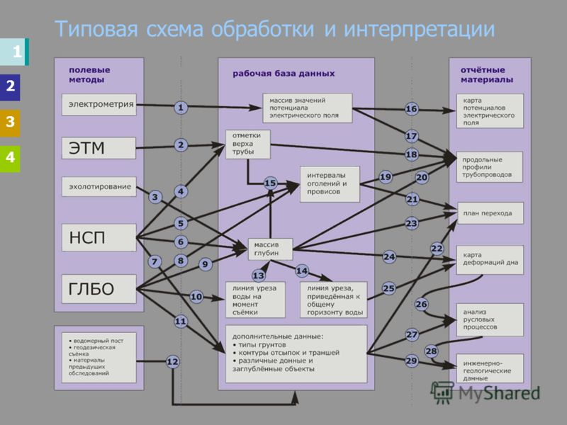 Типовая схема обработки и интерпретации 1 2 3 4