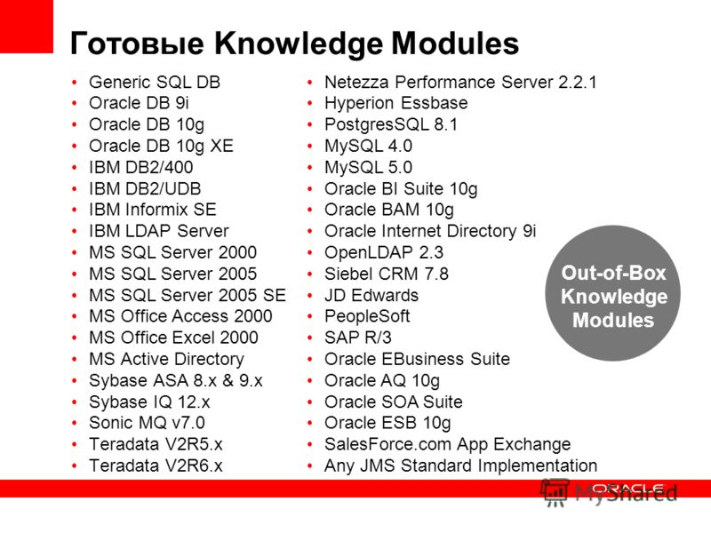Готовые Knowledge Modules Generic SQL DB Oracle DB 9i Oracle DB 10g Oracle DB 10g XE IBM DB2/400 IBM DB2/UDB IBM Informix SE IBM LDAP Server MS SQL Server 2000 MS SQL Server 2005 MS SQL Server 2005 SE MS Office Access 2000 MS Office Excel 2000 MS Act
