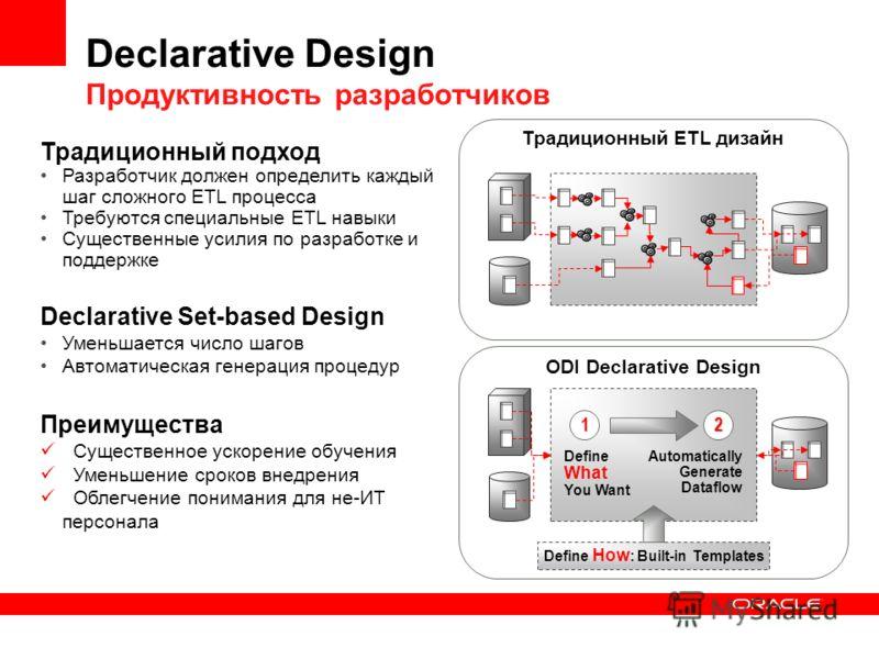 Declarative Design Продуктивность разработчиков Традиционный ETL дизайн Традиционный подход Разработчик должен определить каждый шаг сложного ETL процесса Требуются специальные ETL навыки Существенные усилия по разработке и поддержке Declarative Set-