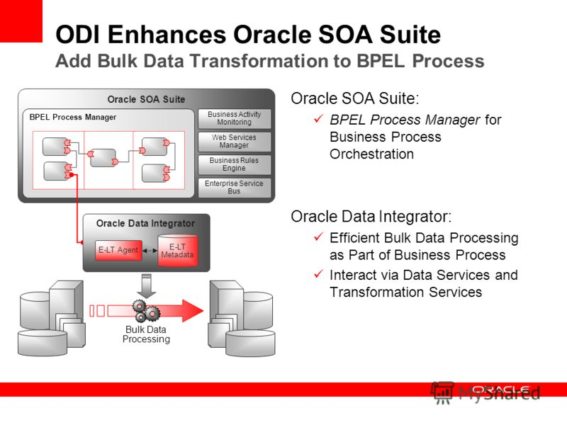 ODI Enhances Oracle SOA Suite Add Bulk Data Transformation to BPEL Process Oracle SOA Suite: BPEL Process Manager for Business Process Orchestration Oracle Data Integrator: Efficient Bulk Data Processing as Part of Business Process Interact via Data