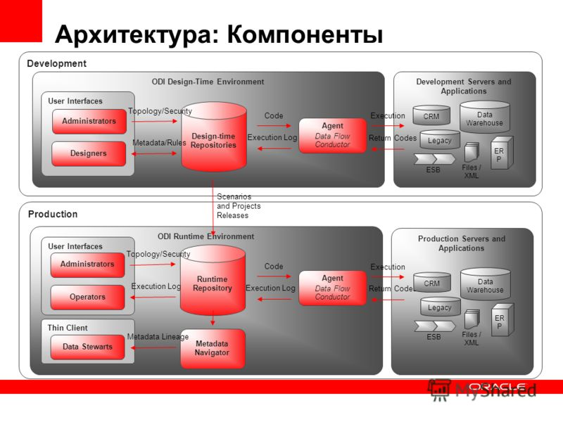 Архитектура: Компоненты ODI Design-Time EnvironmentDevelopment Servers and Applications Design-time Repositories Code Execution Execution Log Return Codes Agent Data Flow Conductor CRM Legacy ER P Data Warehouse Files / XML User Interfaces Administra