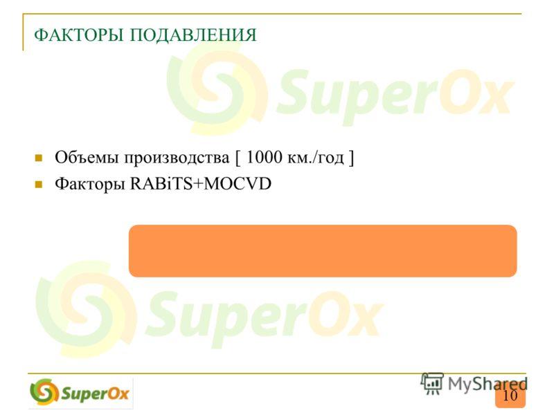 ФАКТОРЫ ПОДАВЛЕНИЯ Объемы производства [ 1000 км./год ] Факторы RABiTS+MOCVD 10