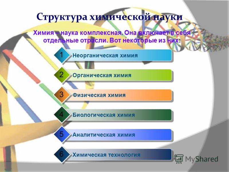 Структура химической науки Неорганическая химия 1 Органическая химия 2 Физическая химия 3 Биологическая химия 4 Аналитическая химия 5 Химическая технология 6 Химия – наука комплексная. Она включает в себя отдельные отрасли. Вот некоторые из них: