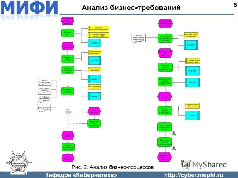Кафедра «Кибернетика»http://cyber.mephi.ru Анализ бизнес - требований 5 Рис. 2. Анализ бизнес-процессов